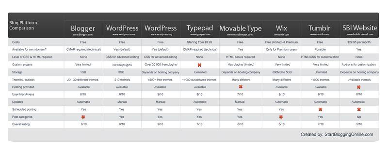 Blog-Platform-Comparison1