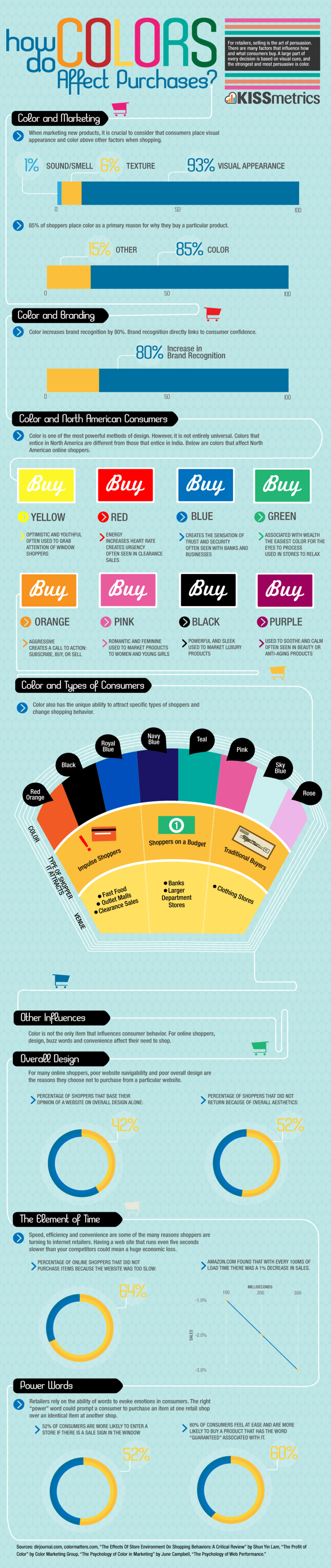 Color-purchases-lrgAccording to a Kissmetric's infographic, 85% of shoppers.